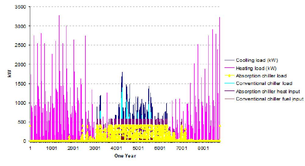 CCHP energy breakdown