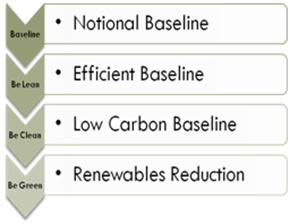 Lean-Clean-Green Ecodynamis